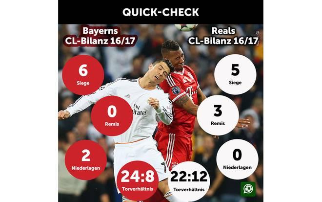 Bilanzen Real und Bayern