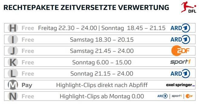 Die Highlight-Rechte an der Bundesliga ab 2021 im Überblick