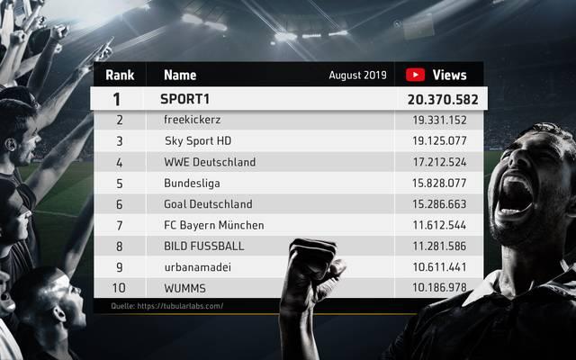 Das Tubular Ranking für den August 2019