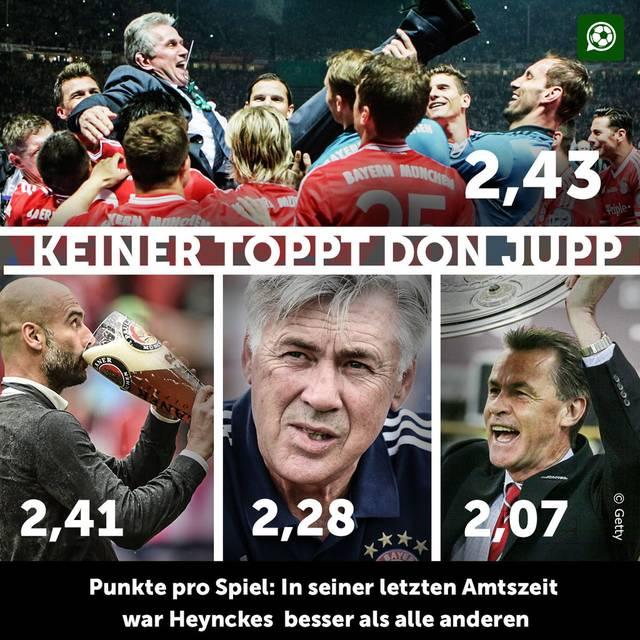 Die Ausbeute von Jupp Heynckes in seiner bislang letzten Amtszeit bei den Bayern kann sich sehen lassen