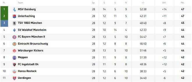 Fünf Zähler zwischen Platz eins und elf: Im Aufstiegsrennen der 3. Liga geht es unglaublich eng zu