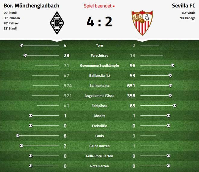 Statistik Borussia Mönchengladbach - FC Sevilla