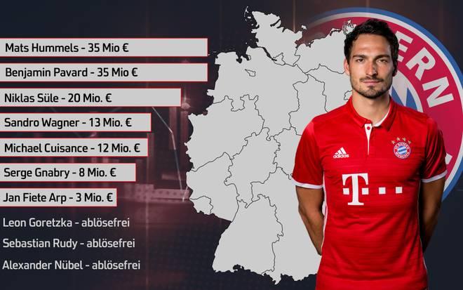 Transferausgaben des FC Bayern seit 2016 in Deutschland