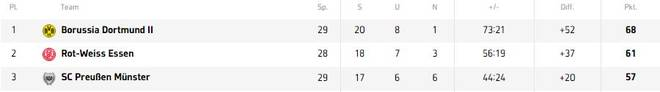 Die zweite Mannschaft von Borussia Dortmund führt derzeit die Tabelle der Regionalliga West an