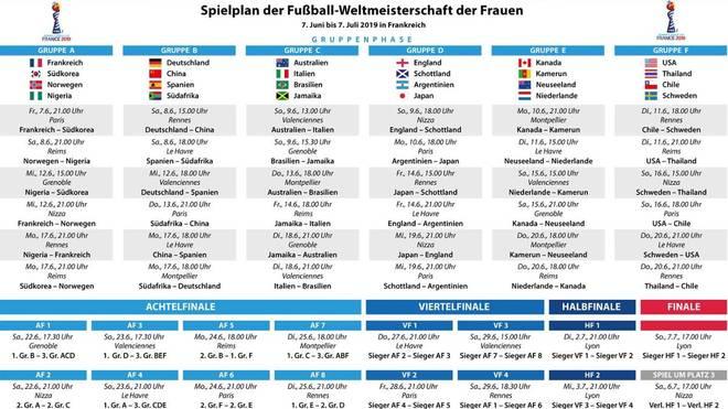Spielplan der Frauen-WM 2019