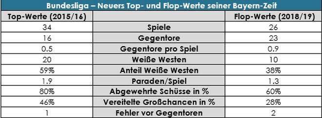 Neuers Top- und Flop-Werte in seiner Bayern-Zeit