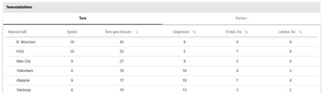 Kein Team schoss in dieser CL-Saison mehr Tore als der FC Bayern und PSG