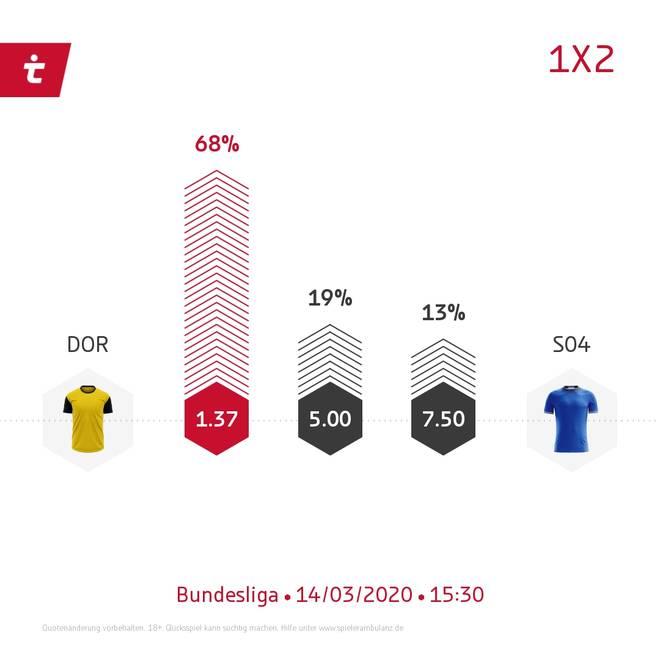 Der BVB geht als Favorit ins Revierderby gegen Schalke 04