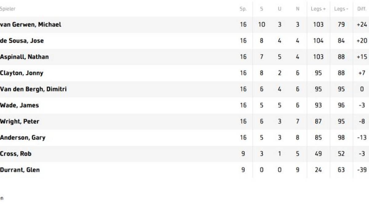 Die Tabelle der Premier League Darts nach dem 16. Spieltag