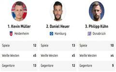 2019 10 29_2.Bundesliga_WeisseWeste