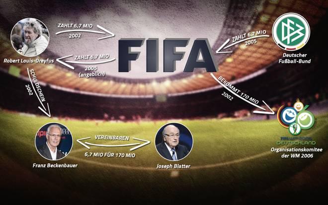 So lief der Zahlungsfluss in der Vergabe um die WM 2006 laut DFB-Präsident Wolfgang Niersbach