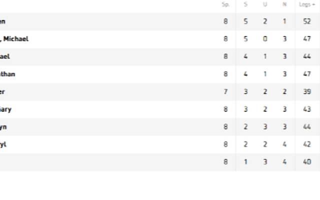 Die Tabelle der unibet Premier League Darts nach acht Spieltagen