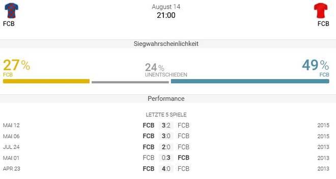 In den letzten fünf Duellen beider Teams fielen nur einmal weniger als 2,5 Tore