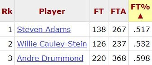 Steven Adams, Willie Cauley-Stein und Andre Drummond zählen zu den schwächsten Freiwerfern der NBA