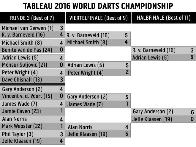 Der Turnierbaum der Darts-WM