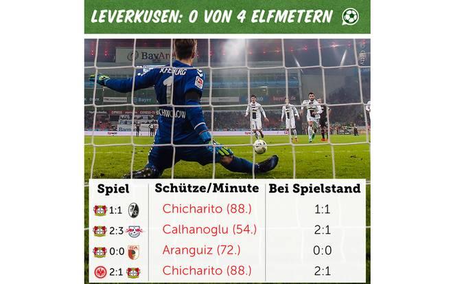 Elfmeter von Leverkusen
