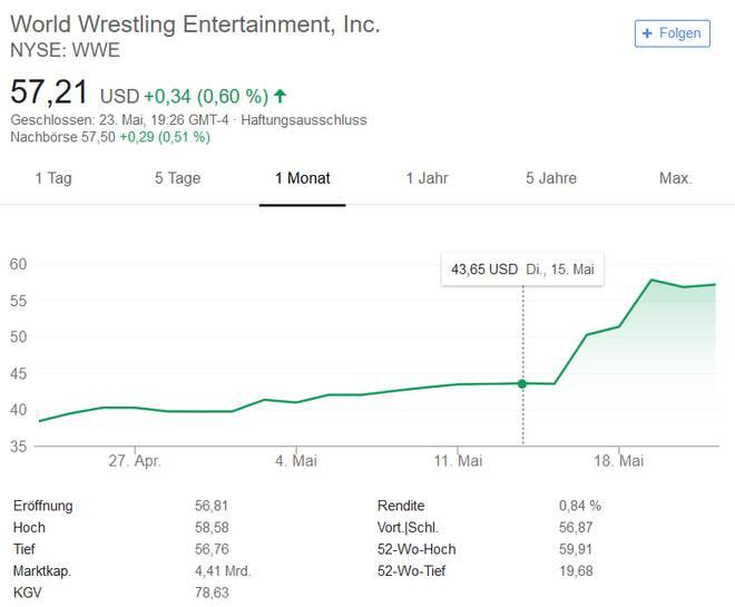 Die WWE-Aktie schoss im Mai in neue Rekordhöhen