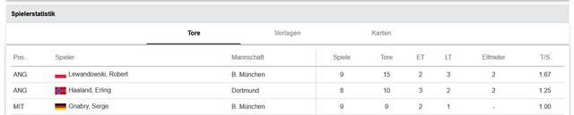 Die Torschützenliste der Champions League