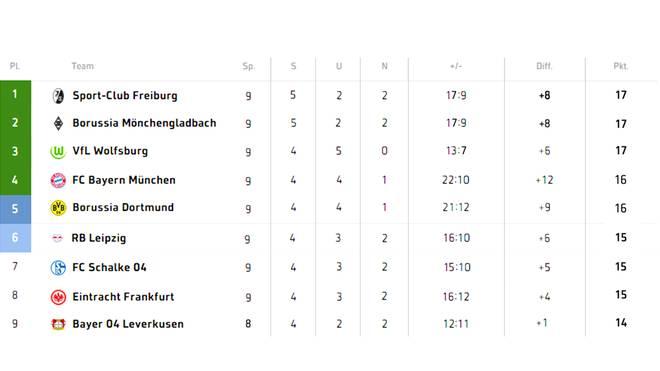 Eine mögliche Konstellation für den SC Freiburg als Spitzenreiter