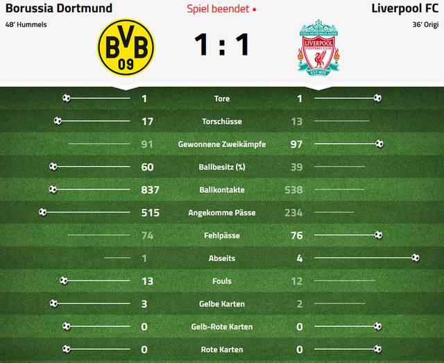 Daten zu Dortmund gegen Liverpool