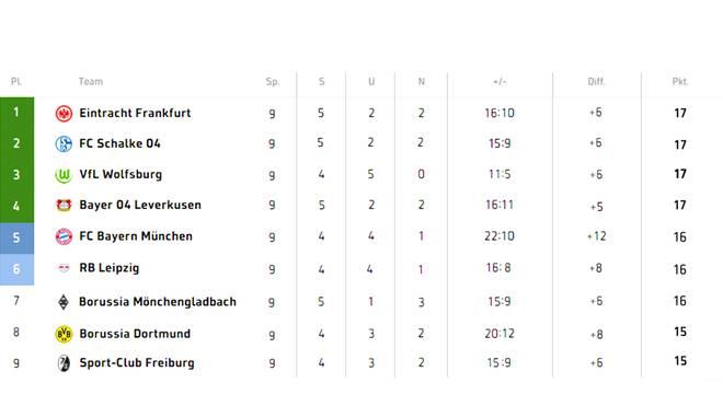 Wird Eintracht Frankfurt der neue Tabellenführer?