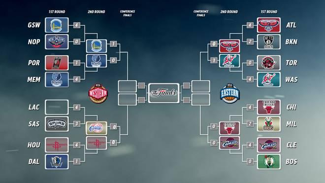 Der Playoff-Baum der NBA 2015