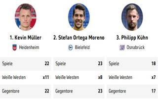2020 02 25_2.Bundesliga_WeisseWeste