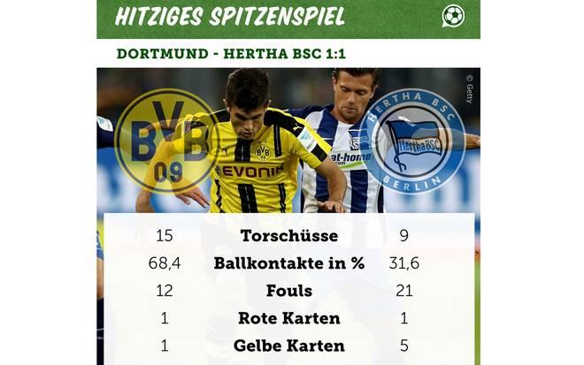 Daten zu Dortmund gegen Hertha