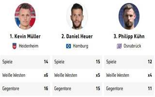 2019 12 03_2.Bundesliga_WeisseWeste