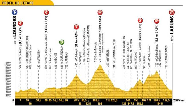Tour de France LIVE: 19.Etappe heute im TV, Stream und Ticker