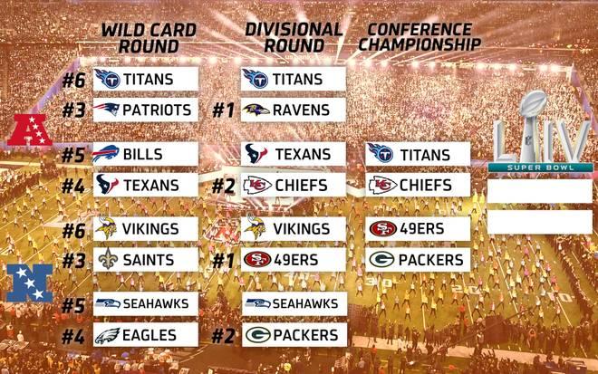 Die NFL-Playoffs 2020 in der Übersicht