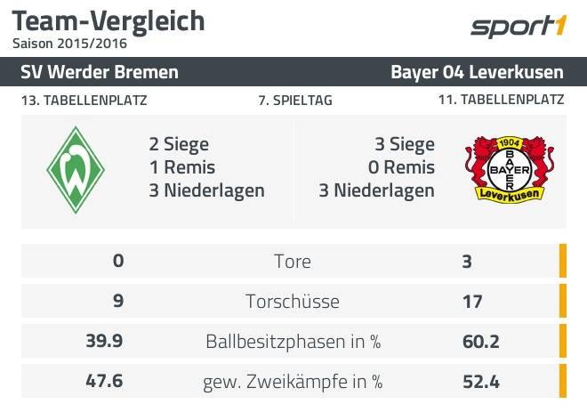 Die Statistik belegt: verdienter Sieg für Bayer