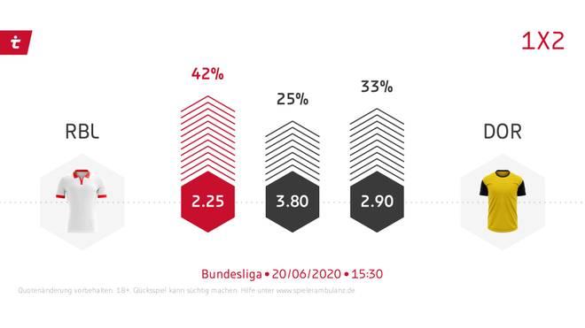 Ein Favorit bei Leipzig - Dortmund ist schwer auszumachen