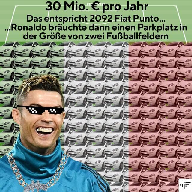 Cristiano Ronaldo spielt künftig für Juventus in der Serie A