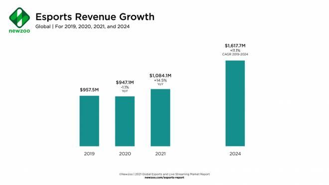 Die eSports-Umsätze sind erstmalig gesunken, sollen 2021 aber wieder Fahrt aufnehmen