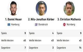 Ranking 2. Bundesliga