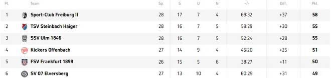 In der Regionalliga Südwest hat derzeit die Reserve des SC Freiburg die Nase vorn