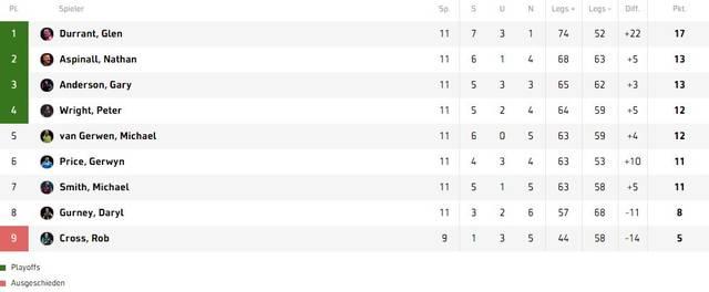 Die Tabelle der Unibet Premier League Darts