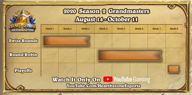 Acht Wochen lang läuft die zweite Saison der Hearthstone Grandmasters