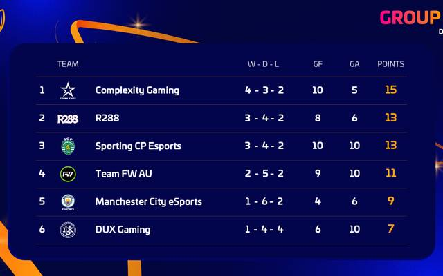 Die Standings der Gruppe D nach drei gespielten Runden.