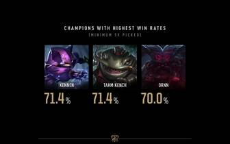 League of Legends Worlds 2019 - Die Statistiken