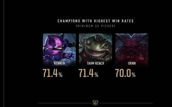 League of Legends Worlds 2019 - Die Statistiken