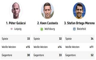 Ranking 1. Bundesliga