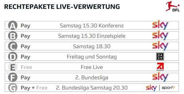Die Live-Rechteinhaber an der Bundesliga ab Sommer 2021