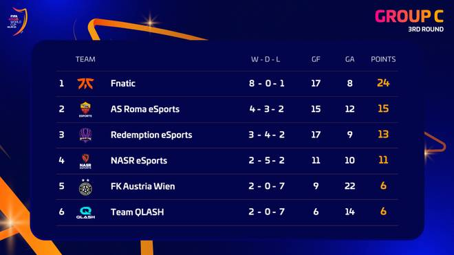 Die Standings der Gruppe C nach drei gespielten Runden.