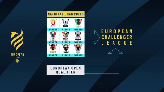 Die nationalen Wettbewerbe bieten die Möglichkeit, den Champions in die Challenger League aufzusteigen