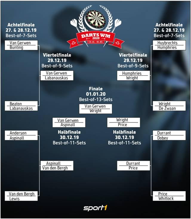 Der Turnierbaum der Darts-WM ab dem Achtelfinale