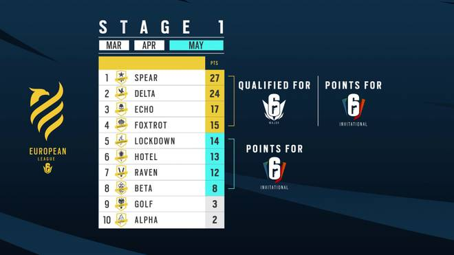 Die ersten vier Teams einer Stage qualifizieren sich für die Major-Turniere