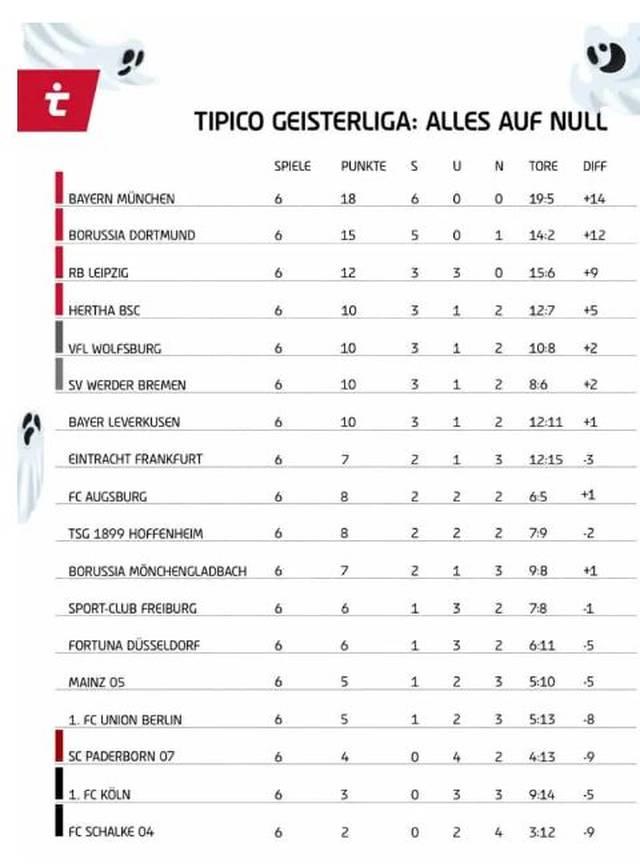 Die Tabelle der Tipico Geisterliga
