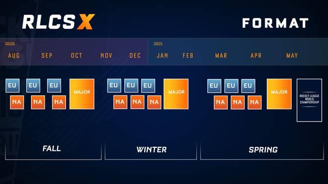 So sieht das Format für die RLCS X aus.